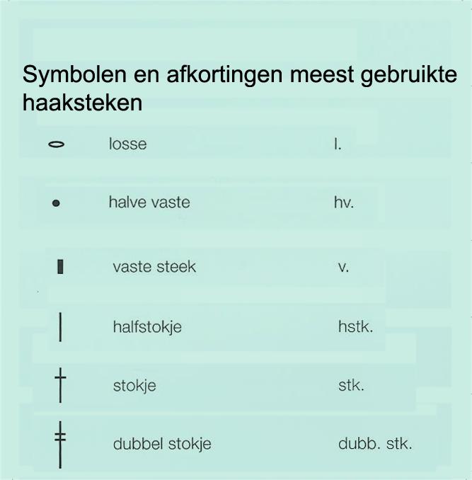 Deze tabel geeft de verschillende afkortingen en symbolen voor de meest gebruikte haaksteken